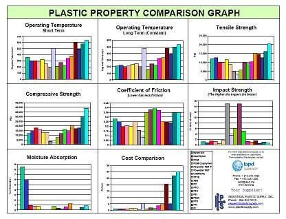 IAPD Plastic Selection Rectangle Chart