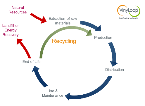 The Life Cycle of Plastic Products