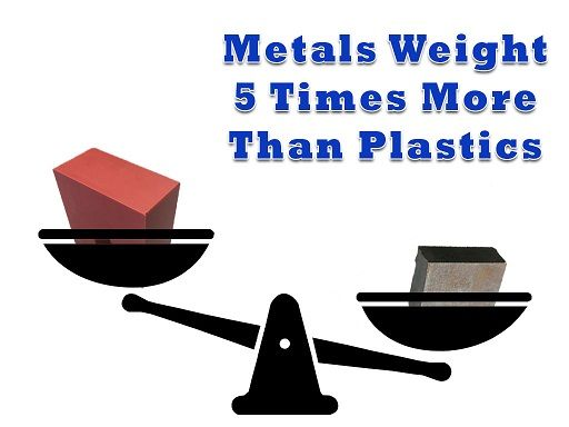 Plastic Weighs 5 times less than metals